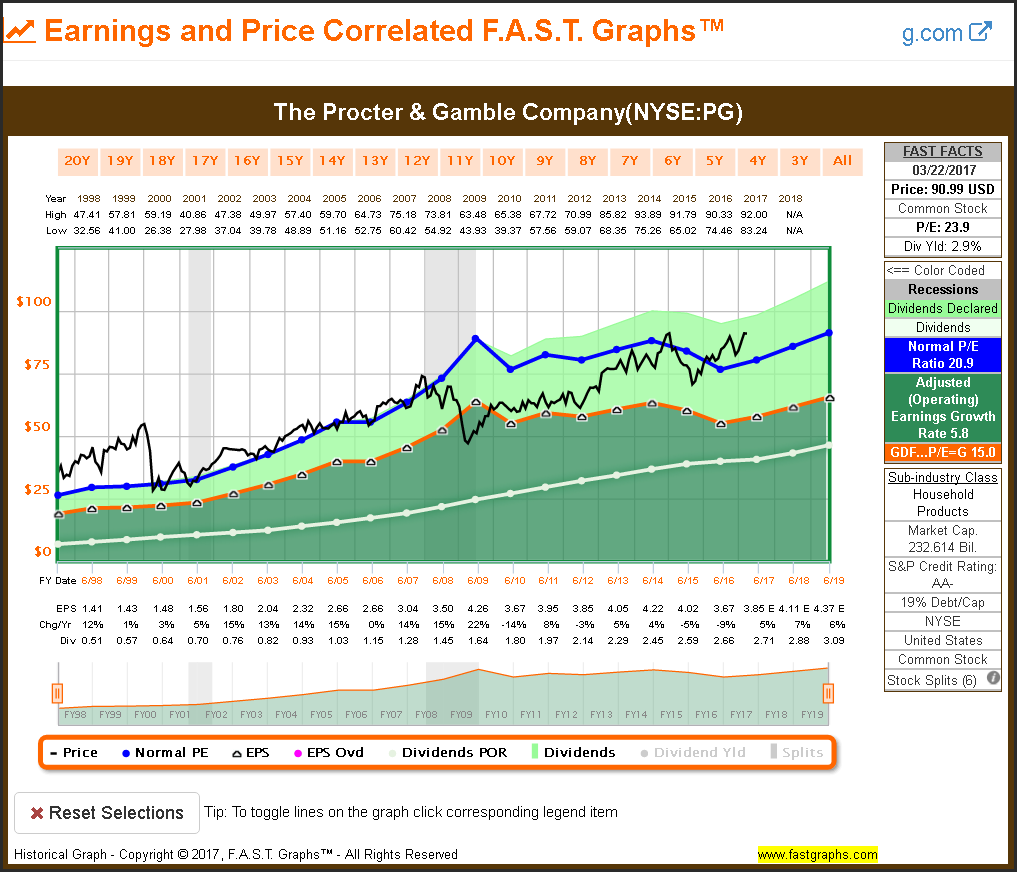 Procter & Gamble Stock Quote The Threat And Risk Of Rising Interest Rates Separating Fact From